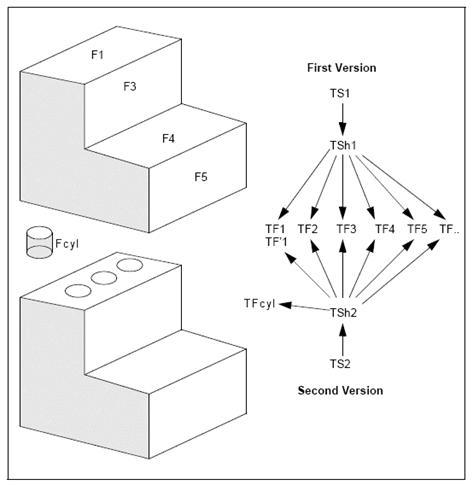 Open CASCADE Technology: Modeling Data