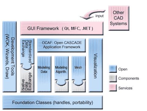 Open CASCADE Technology: Technical Overview