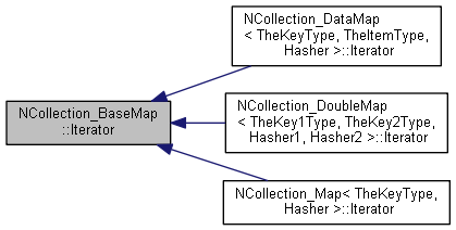 Open CASCADE Technology: NCollection_BaseMap::Iterator Cl ... on
